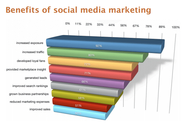 top social media marketing benefits for small business